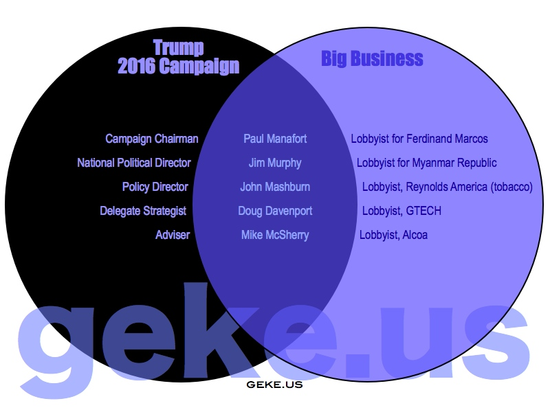 Lobbyists that connect industry to the federal government venn image httpgekewp contentuploads201608trumpcampaign001g ccuart Image collections