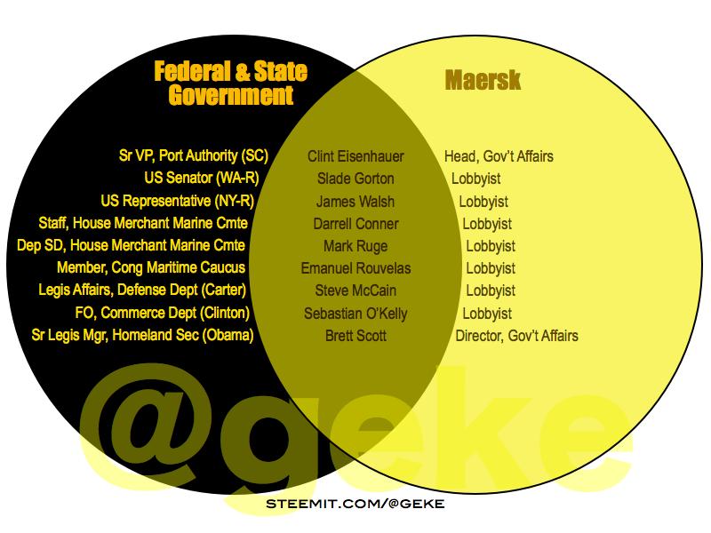 Senate vs house representatives similarities between house dec 4 venn diagrams ccuart Image collections